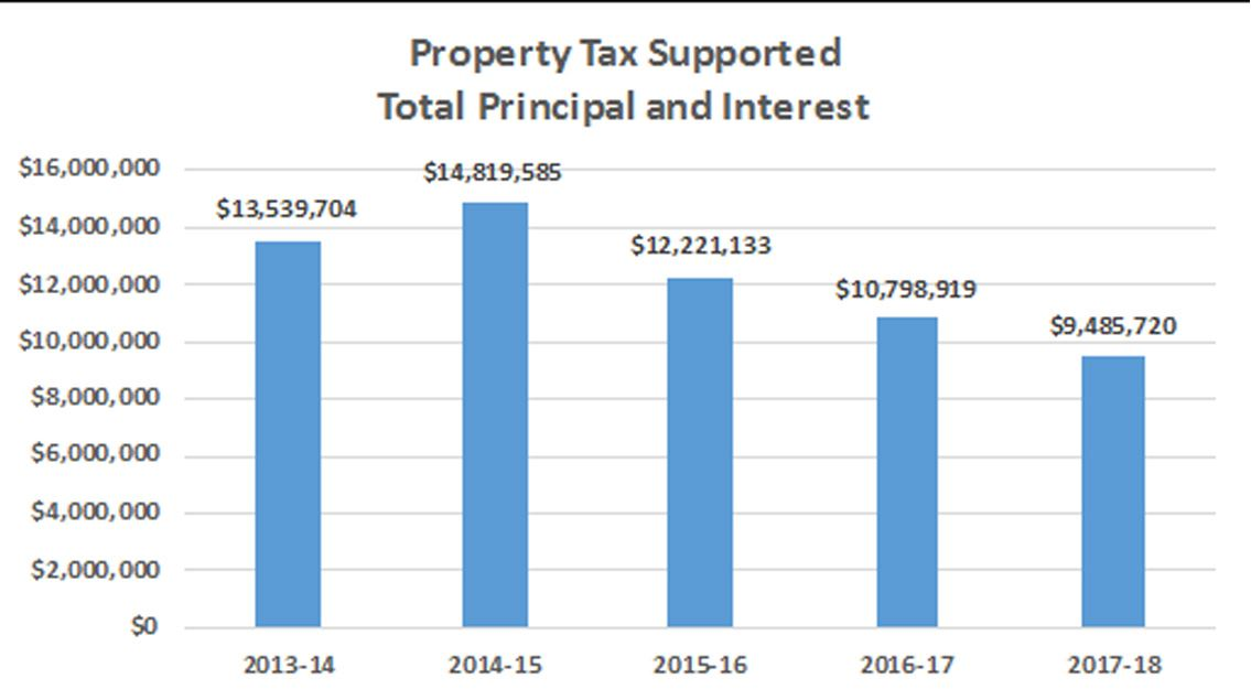 Property-Tax-Supported-[Principle][Interest][Total]