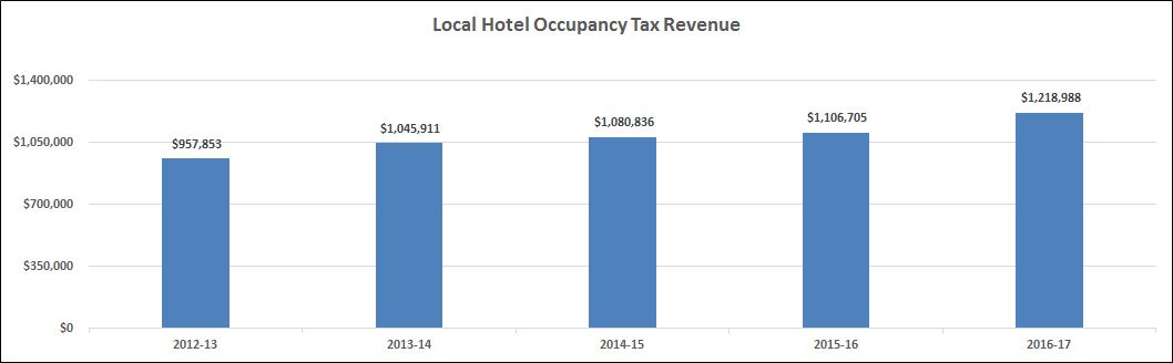 [1]Hotel Tax Revenue
